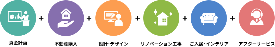 資金計画+不動産購入+設計・デザイン+リノベーション工事+ご入居・インテリア+アフターサービス